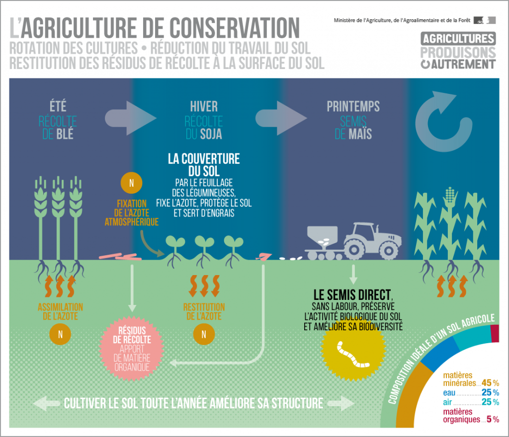 agriculture_conservation